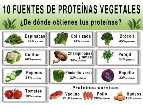 Que proteínas eliges?