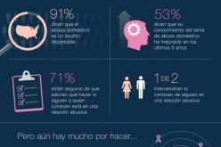 El 53% de los estadounidenses está consciente del problema de la violencia doméstica
